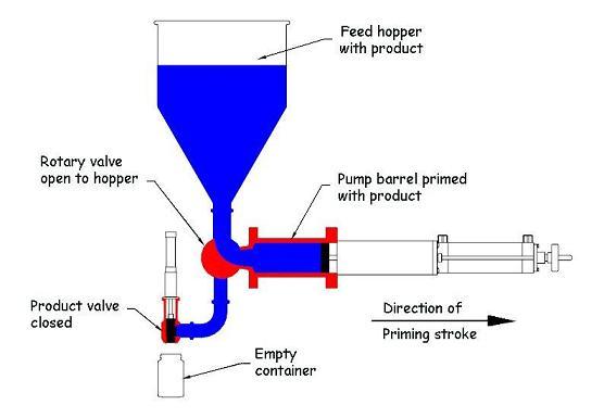 volumetric filling machine principle